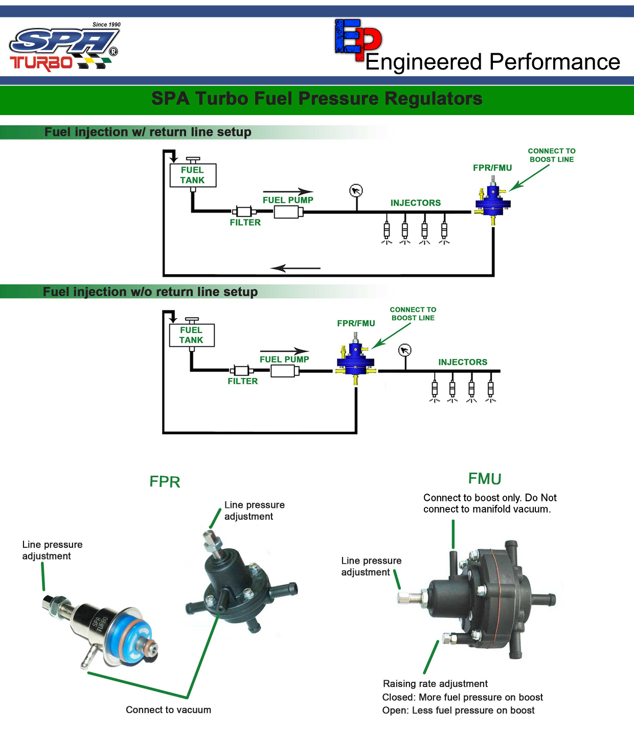 Fuel Pressure Regulator Diagram Repair Wiring Scheme